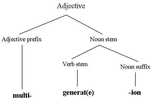 literacyreferencelem / Morphology